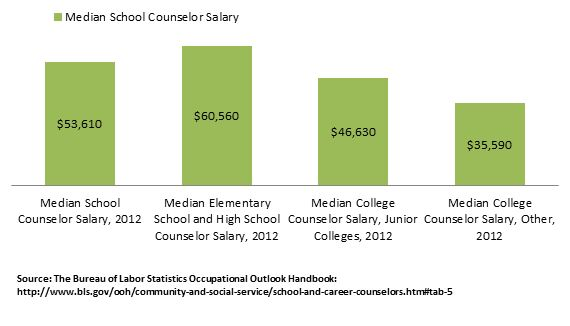 california high in school counselor salary potential addiction counseling salary